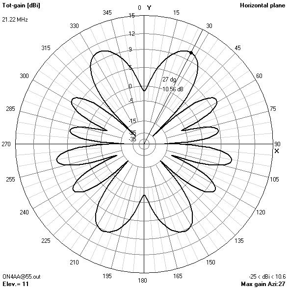 7 band windom antenna