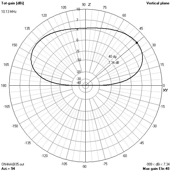 Multiband Hf Centerloaded Offcenterfed Dipoles