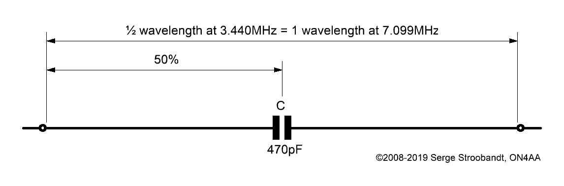 Multiband HF Center‑Loaded Off‑Center‑Fed Dipoles