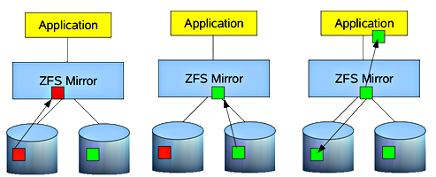 Zeta file system cheat sheet for Zfs pool design